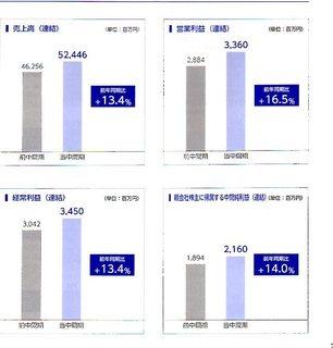 日本管財2019中間報告書②.jpg